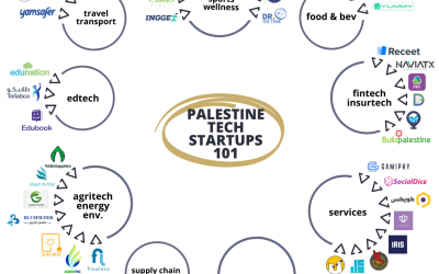 The startup ecosystem beyond army checkpoints